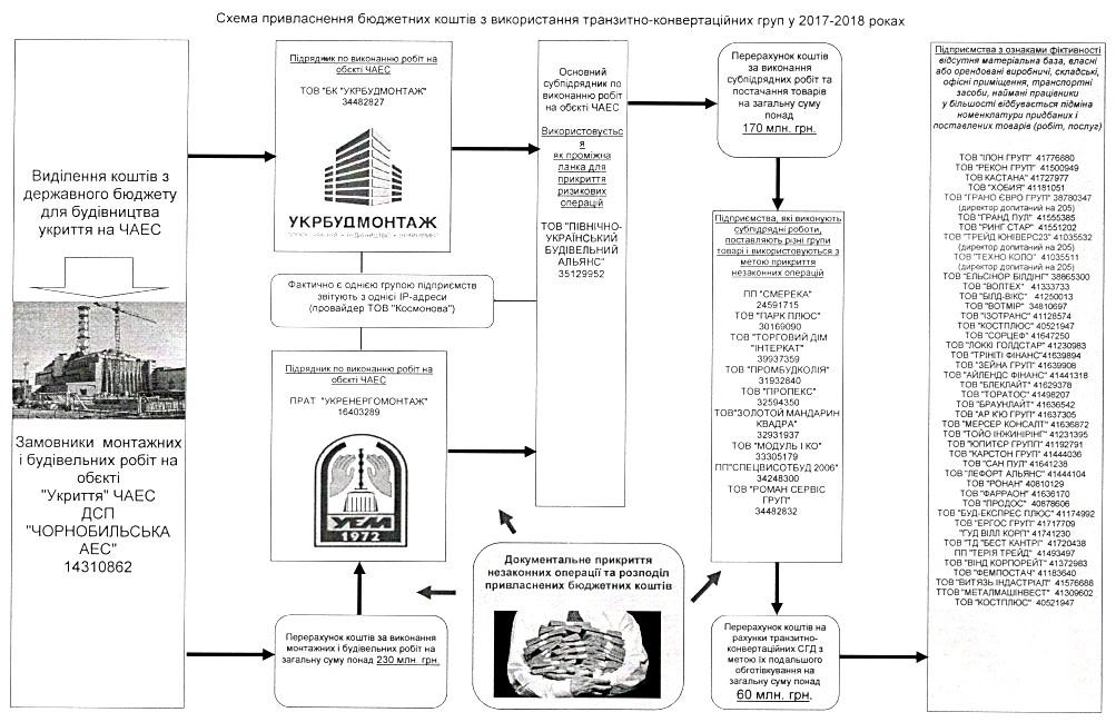 Схема присвоения бюджетных средств